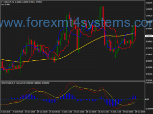 Forex 40 Pips Trading Strategy