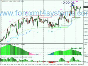 Forex versnelde Awesome Trading Strategie