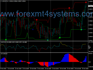 Forex Arrows Curves სავაჭრო სტრატეგია