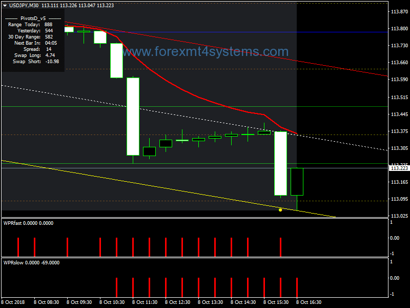 Forex Auto Trends Channel Swing Trading Strategy