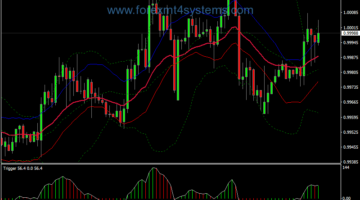 Forex Buy Sell Spot Trigger Trading Strategy
