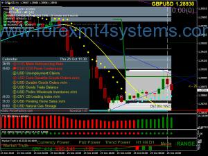 Forex CCI Zero Trading Strategy