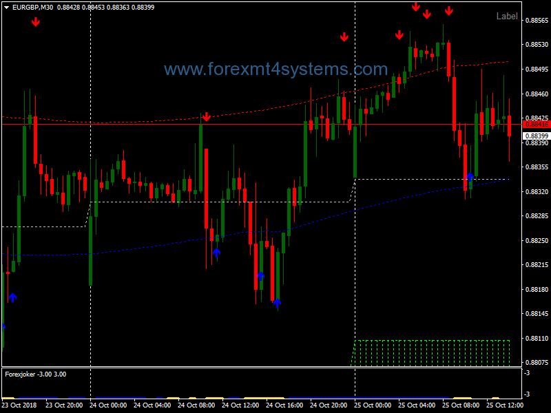 Forex Cloud Nez Alert Trading Strategy