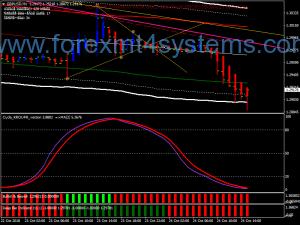 Forex Cycle Krofur Trading Strategie