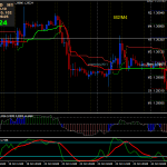 Forex Double Supertrend Trading Strategie