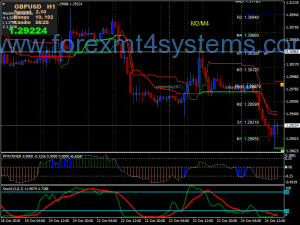Forex Double Supertrend Trading Strategy