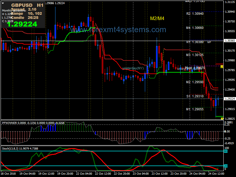 Supertrend Indicator for MetaTrader 4. Strategy, settings, tips • TradingKit