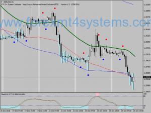 فاریکس دوہری بینڈ Stochastic Trading Strategy