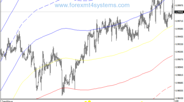 Forex Envelopes Trend Wave Trading Strategy