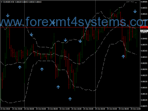 Forex Exteme RSI Reversal Trading Strategy