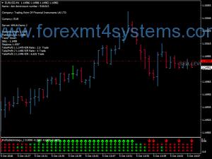 Stratejiya Swing Tradingê ya Forex Fibonacci Profit