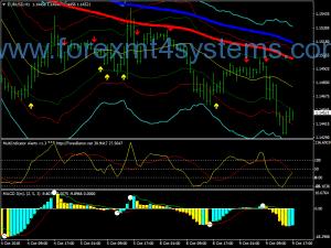 Forex Fibonacci Super Bands Swing Trading Strategies