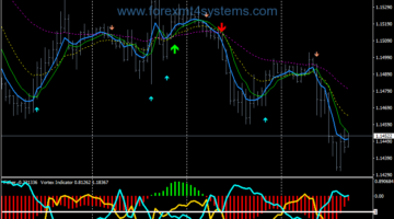 Forex Fisher Vortex Swing Trading Strategy