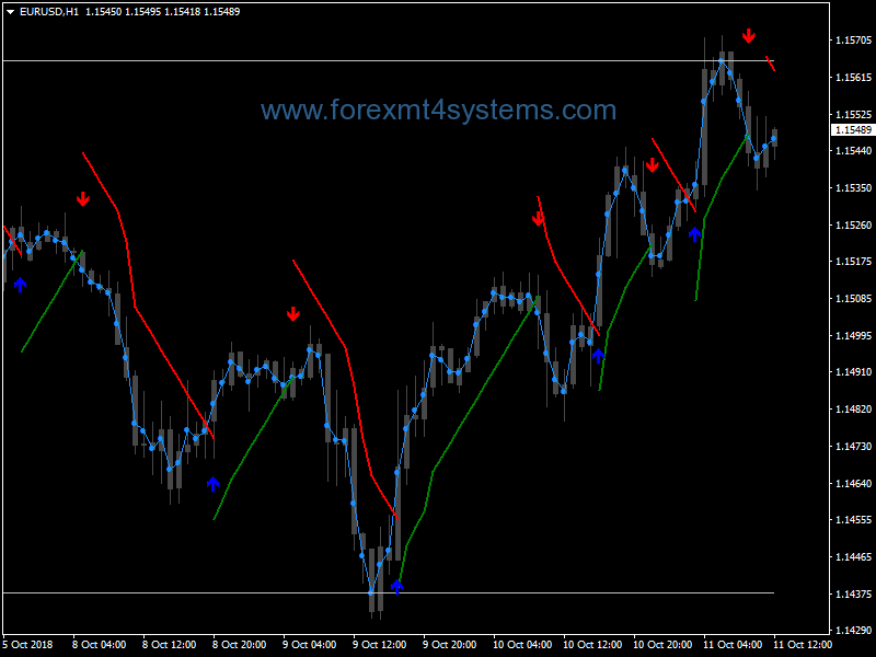 Free download of the 'news events and market times on your chart.