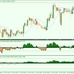 Strata Forex Gann NPFX Trading