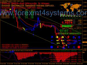 Estratégia de Negociação de Sinais de Alerta Forex Gold