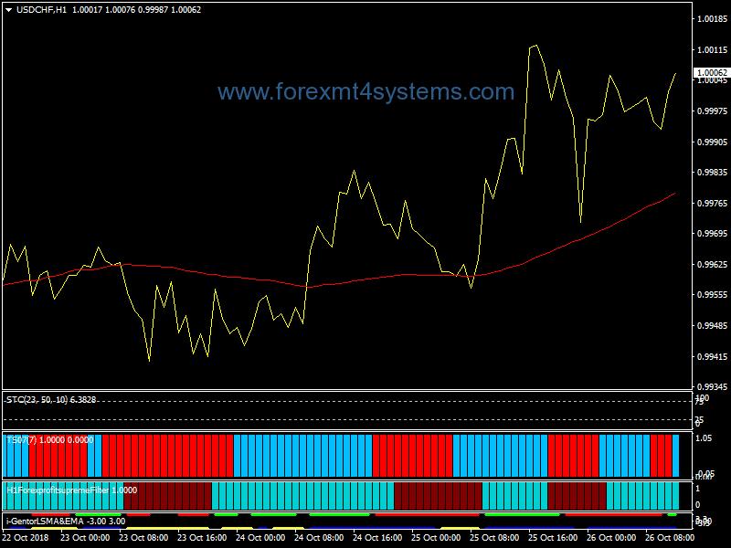 Forex Heiken Ashi Supreme Trading Strategy – ForexMT4Systems