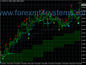 Forex ITMX Signals Trading Strategy