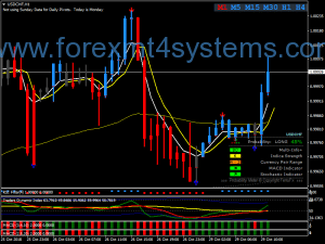 Forex King Direction Trading Strategie