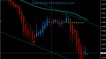 Forex LR Super Channel Swing Trading Strategy