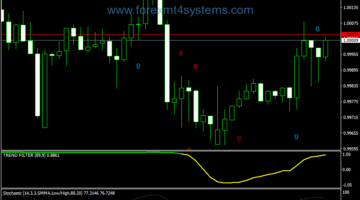 Forex Magic Signal Formula Trading Strategy