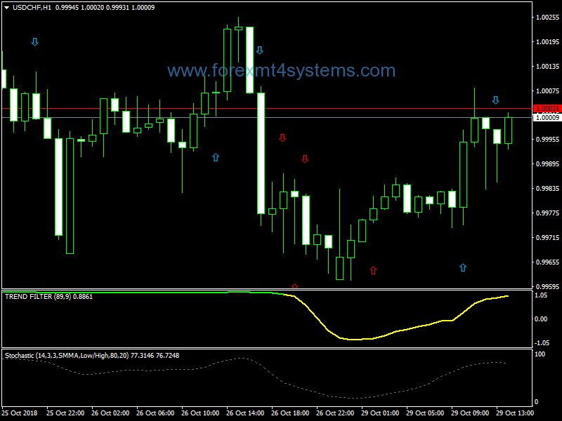 Forex Magic Signal Formula Trading Strategy – ForexMT4Systems