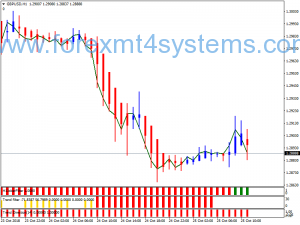 Forex Magnum 300 Pips Trading Trading
