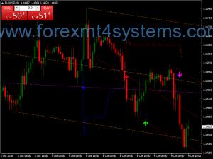 Forex Master Precision Tendência Swing Trading Strategy