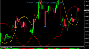 Forex Mystery Contrast Trading Strategie