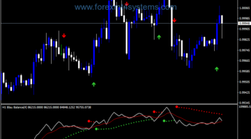 Forex Parabolic SAR Blau Banace Trading Strategy