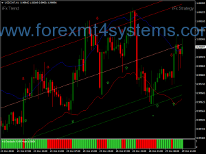 Forex Parabolic SAR Channel Trading Trading Strategy