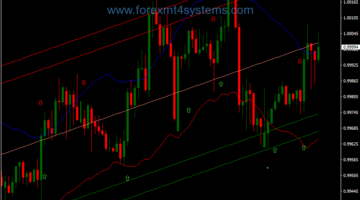 Forex Parabolic SAR Channel Trend Trading Strategy