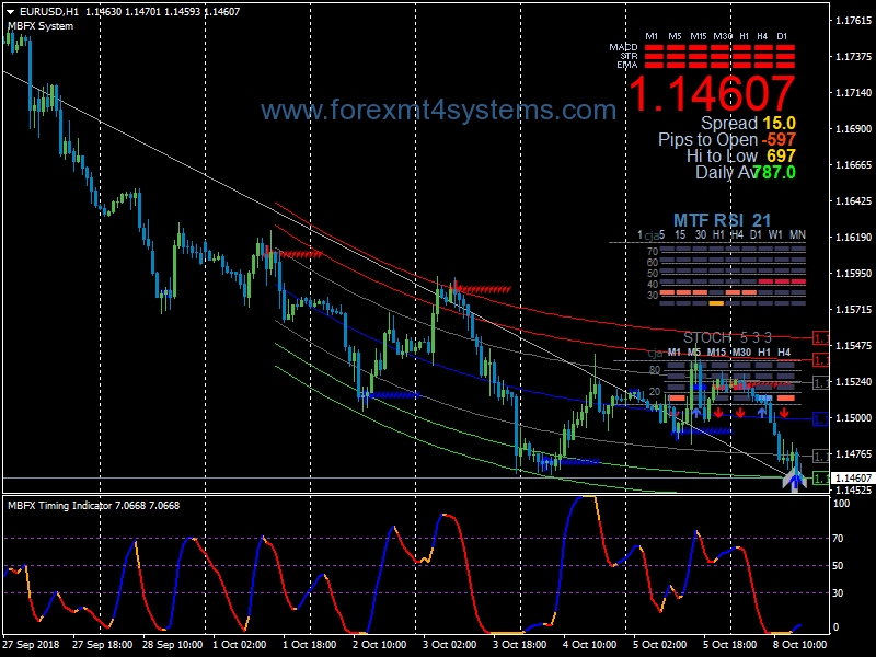 Forex Power Zig Zag Swing Trading Strategy
