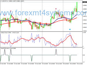 Forex Pullback Cycle Trading Strategy