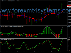 Forex QQE Smoothed Trading Strategie