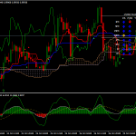 Stratejiya Trading Forex RMO Ichimoku