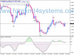 Форекс RSI Купете Продажба на Сигнал Swing Trading Стратегия