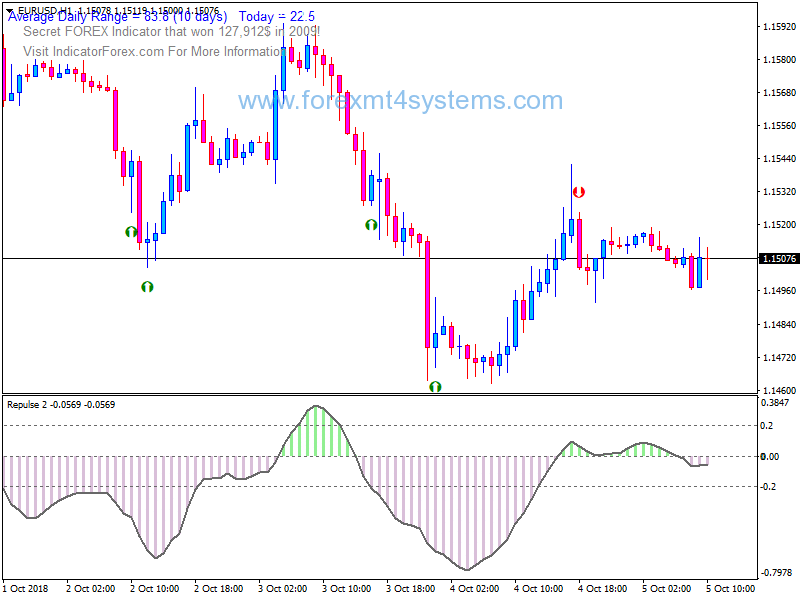 RSI Trading Strategy in Detail - Trading with Smart Money