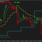 Forex RSI colorido Gann Hilo Ativador Swing Trading Strategy