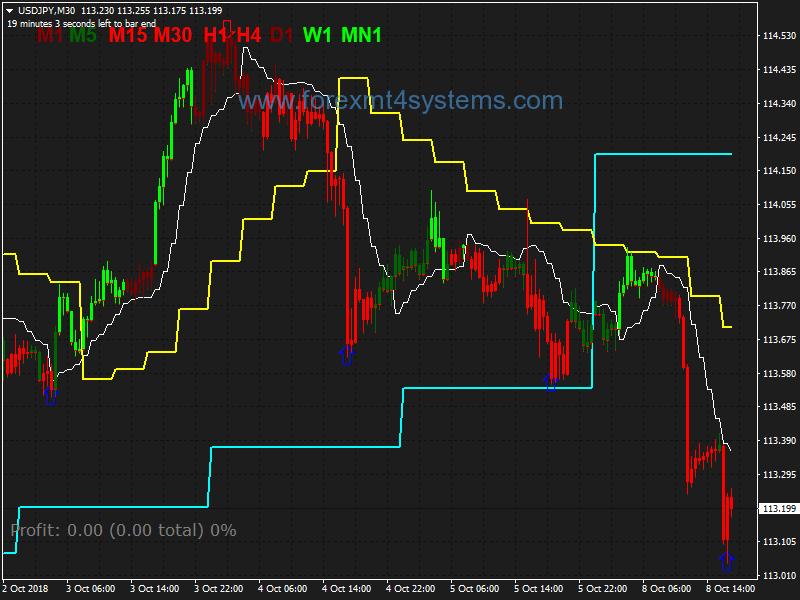 Forex RSI Rengdêr Gann Hilo Activator Swing Trading Strategy