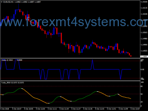 Forex RSX Timing Swing Trading Strategy