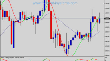 Forex Regular Winner Trading Strategy