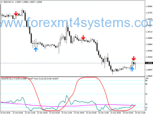 Forex STC Alert Strategy Trading