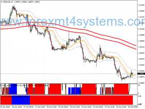 Forex Secret Trend Direction Trading Strategy
