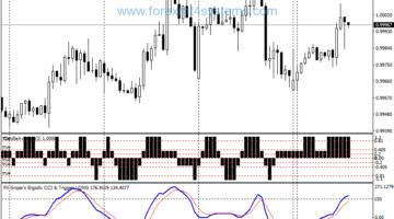 Forex Sniper Ergodic CCI Trading Strategy