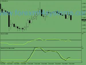 Siyaseta RSI ya Swîs Tradingê ya Forex Stochastic