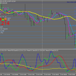 Forex Stochastic Trend Signal Trading Strategy