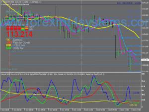 Форекс стохастичен тренд сигнал Swing стратегия за търговия