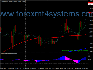 Forex Super MACD Trading Strategie