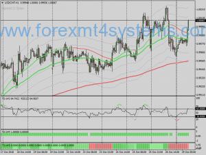 Forex Train Filter Trading Strategie